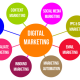 Digital Marketing Is For Everyone - What Is Digital Marketing